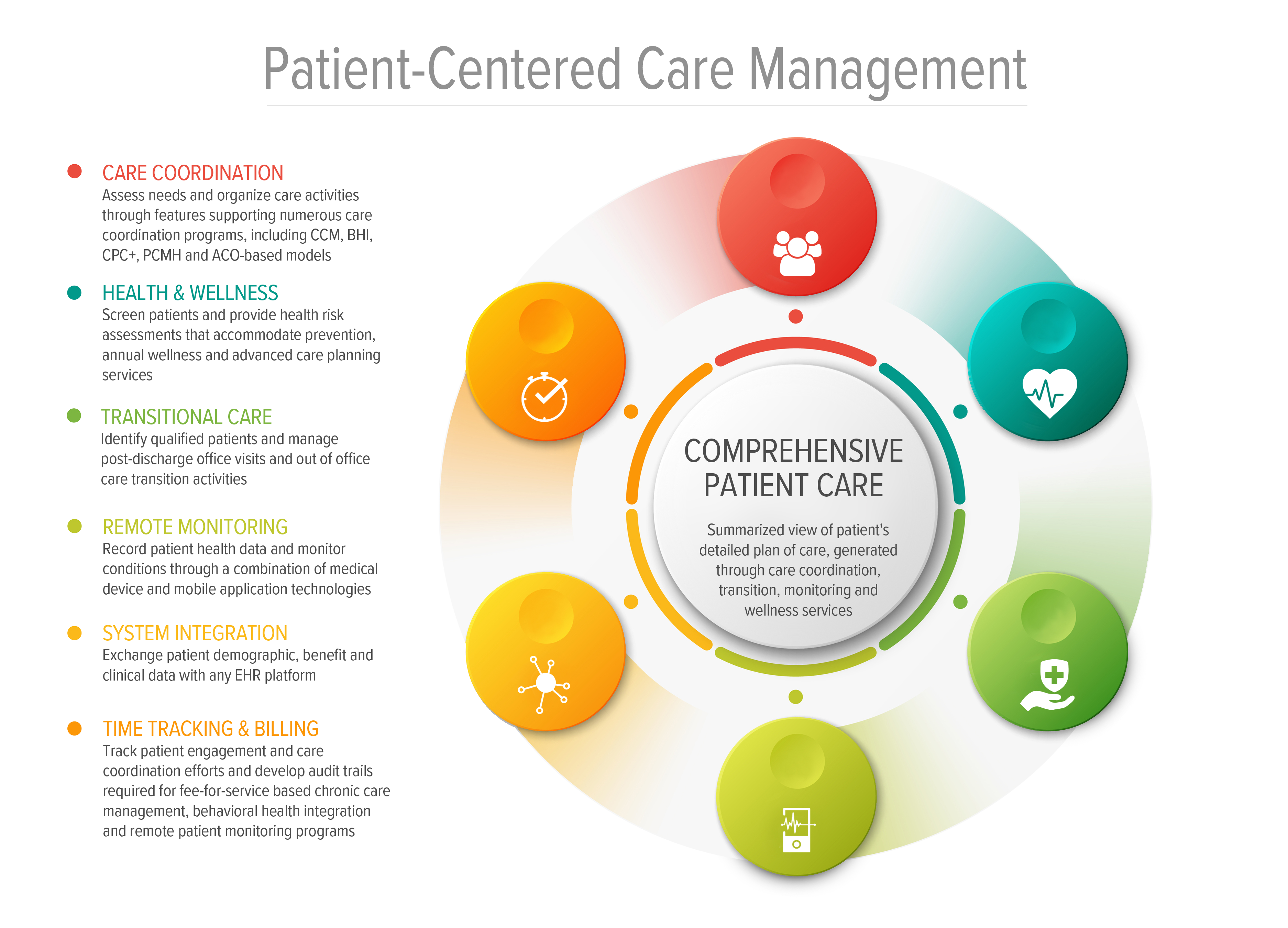 Comprehensive Patient Care